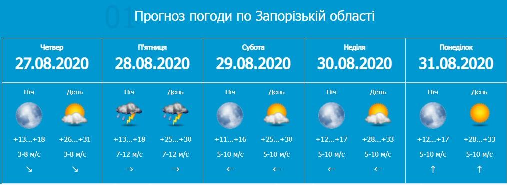 Завтра на Запоріжжі погіршиться погода