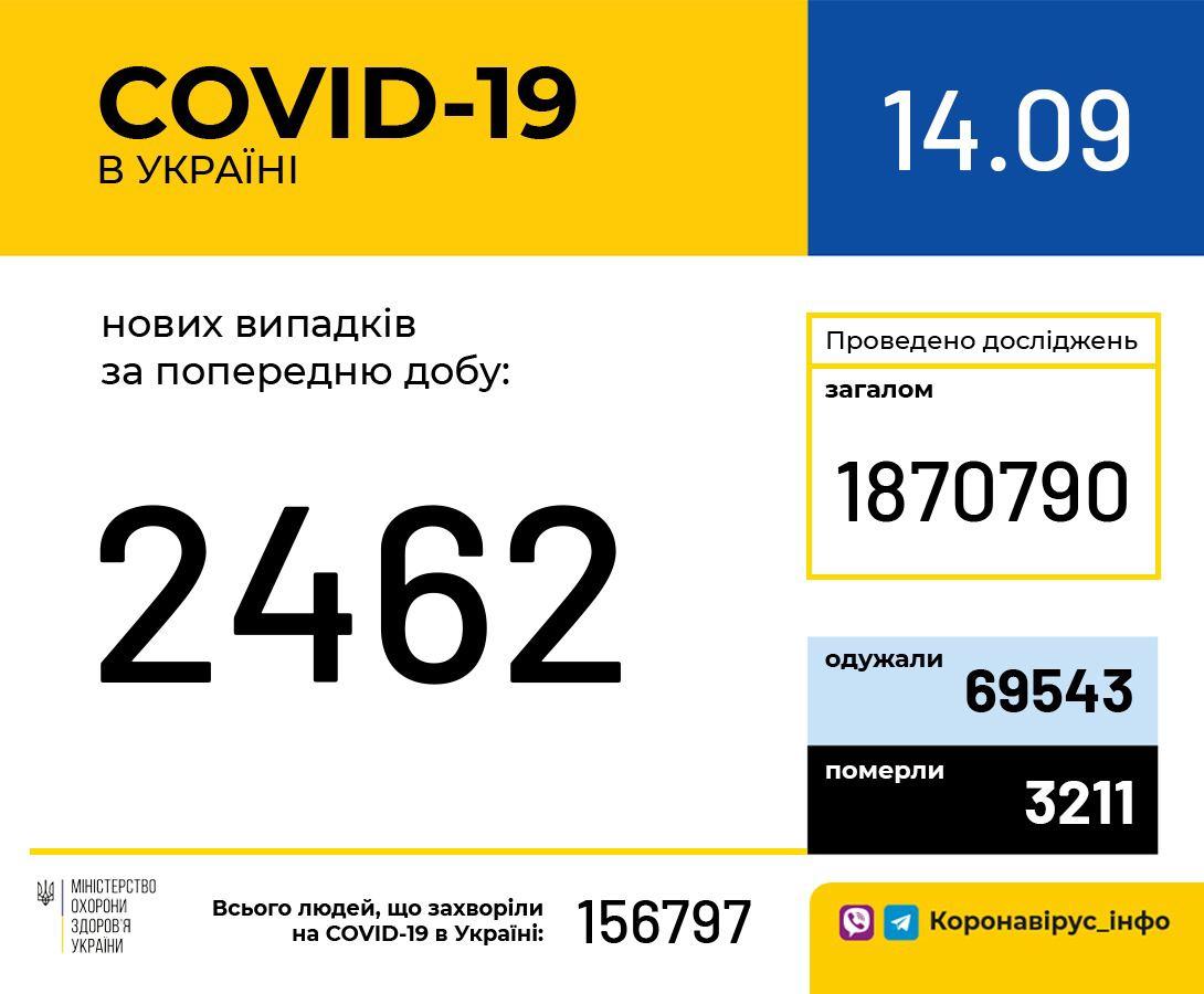 В Україні знову понад дві тисячі нових випадків COVID-19